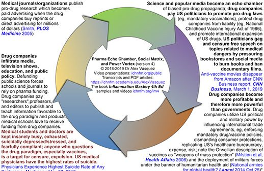 """Revisiting my 2019 """"Pharma Echo Chamber, Sociopolitical Matrix, and Power Vortex"""" in 2020/2021 and Beyond: Diagram and PDF download"""